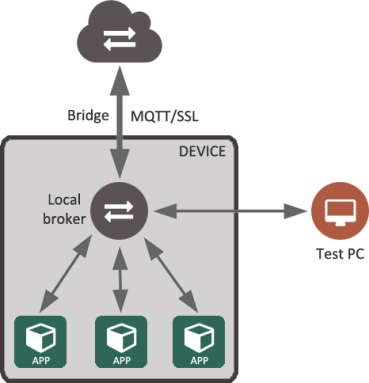 mqtt-communication-architecture