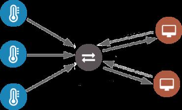 Using local MQTT broker for cloud and interprocess